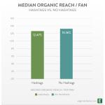 Hashtag Facebook Organic Reach