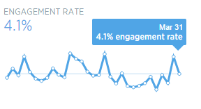 twitter engagement rates