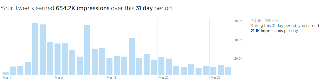 Twitter analytics overview